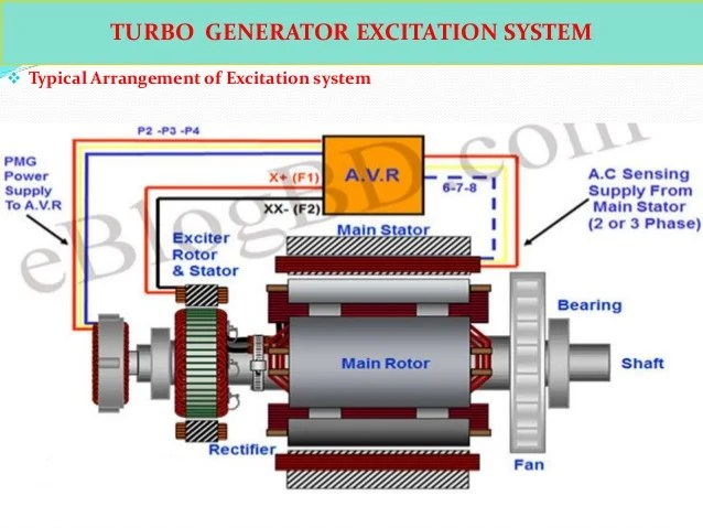 11 Pole Stator Wiring Diagram Ppt Turbo Generator