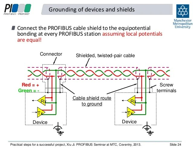 profibus dp wiring diagram bending moment distributed load circuit diagrams control parallel