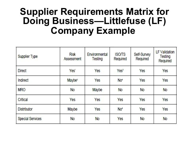 Practically Applying Sourcing Grids For Risk Management