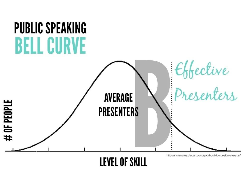 http://sixminutes.dlugan.com/good-public-speaker-average