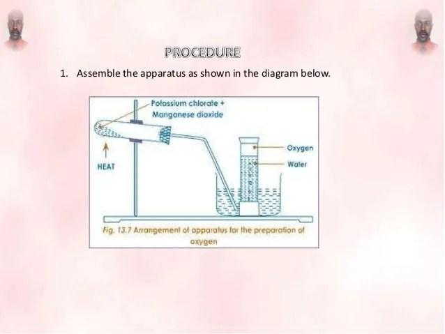 Preparation of oxygen