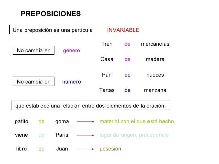 Ingles Preposiciones Lugar De