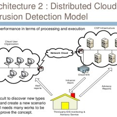 How Net Framework Works Diagram Oil Failure Control Wiring Cloud-based Ids Architectures : Applying The Approaches Into