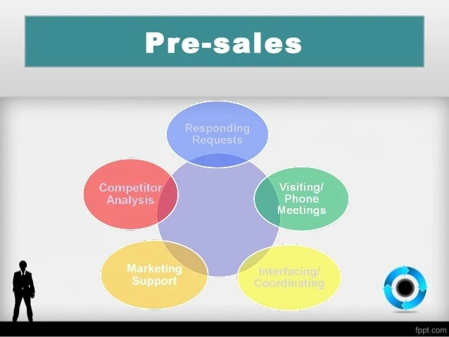 Cross Selling Services