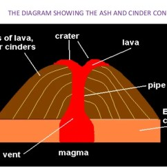 Volcano Diagram Pipe Alto Car Electrical Wiring Vulcanism Of The Basic Lava Cone 19