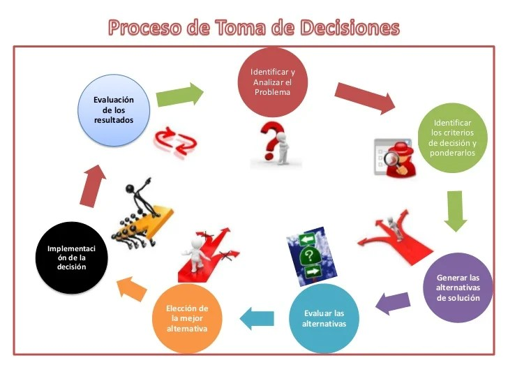 external image proceso-de-toma-de-decisiones-2-728.jpg?cb=1299883938