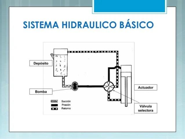 Sistemas hidrulicos de aviacin