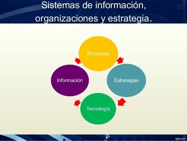 Sistemas De Información Organizaciones Y Estrategias
