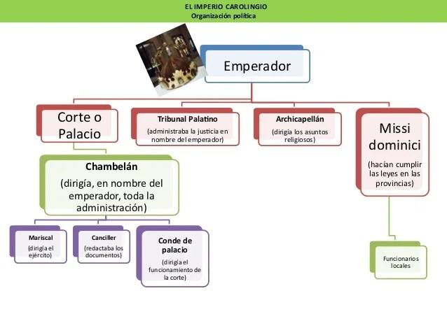 Administración imperial