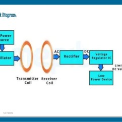 Block Diagram Of Wireless Power Transmission How To Make A Family Tree Via Resonance Coupling 4 12 7 2014 Electronics Engineering