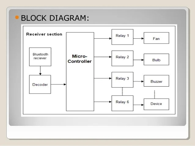 wiring diagram for home automation block of eeg machine system english download diagrams today control4