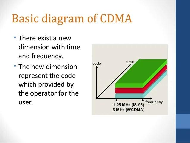 Presentation on CDMA