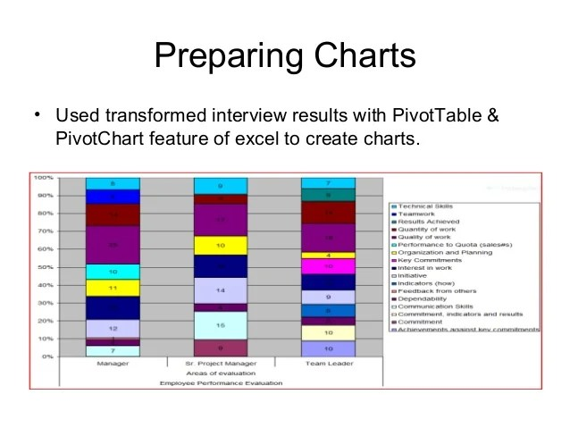 Data modeling preparing charts also an analysis of employee performance evaluation and motivation rh slideshare