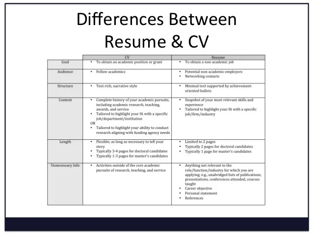 differences between resume and curriculum vitae juve