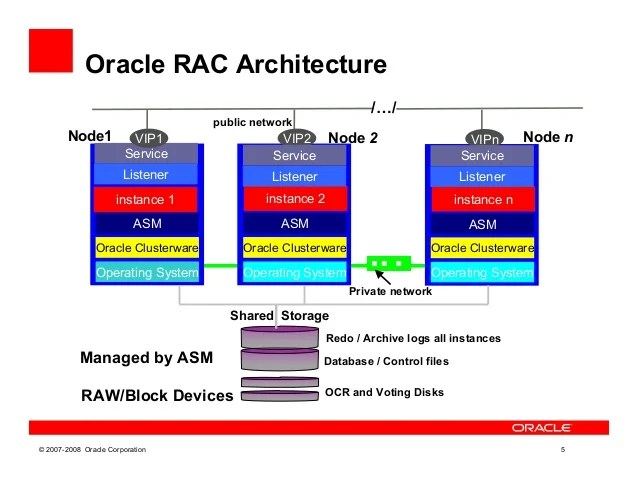 Presentation Deploying Oracle Real Application Clusters