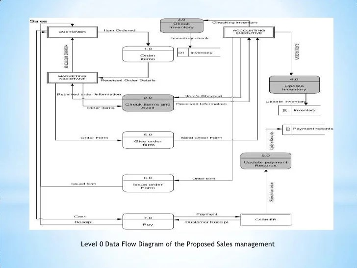 inventory management data flow diagram emg 81 60 wiring presentation1 level 0 of the proposed sales