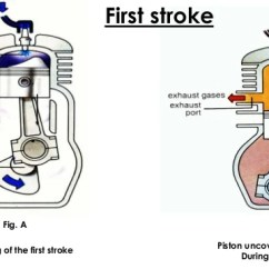 4 Stroke Petrol Engine Diagram Two Phase Electric Motor Wiring Transfer Ports Closed Schematic Blog Stoke Swimming Ppt On 2
