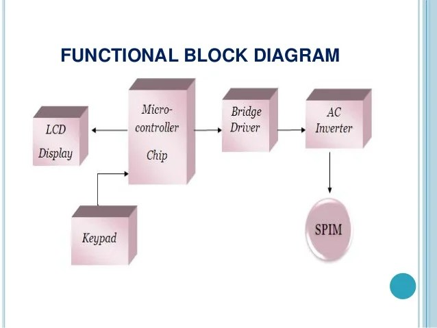 Frequency Drive Block Diagram As Well Variable Frequency Drive Wiring