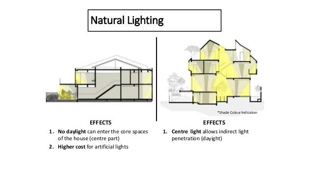 lighting architecture diagram telephone socket wiring uk asian presentation on 15 nov 2016 typical house vs salinger