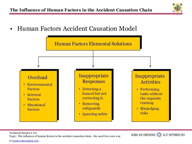 The Influence of Human Factors in the Accident Causation