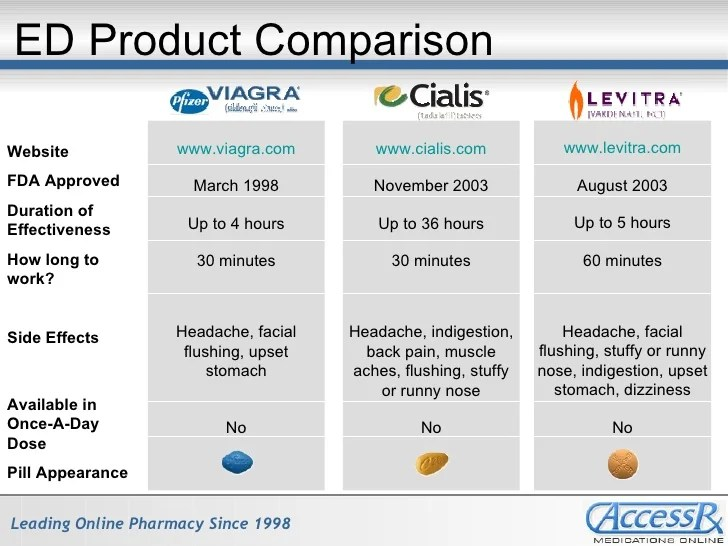 Comparing Viagra Cialis & Levitra