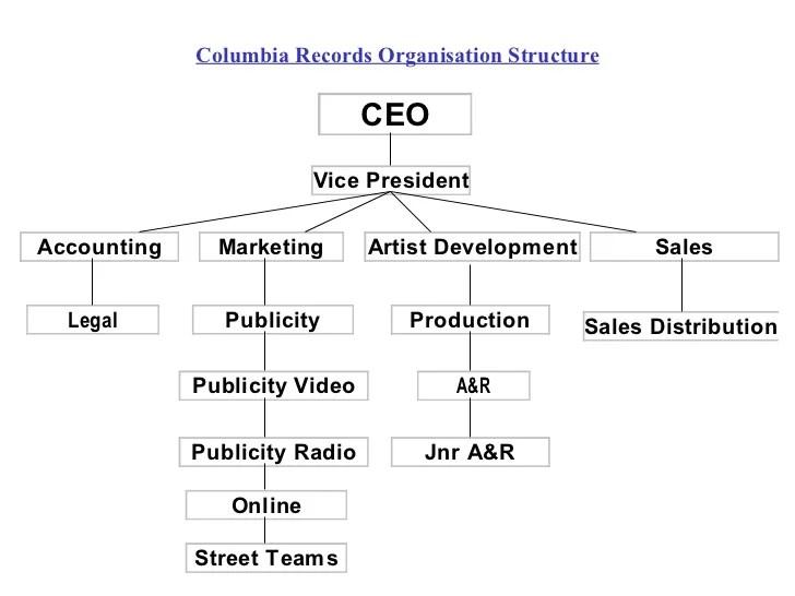 columbia records organisation also presentation iiftm rh slideshare