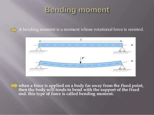 Relevantdimensions This Is Simply A Freebody Diagram Of The Beam