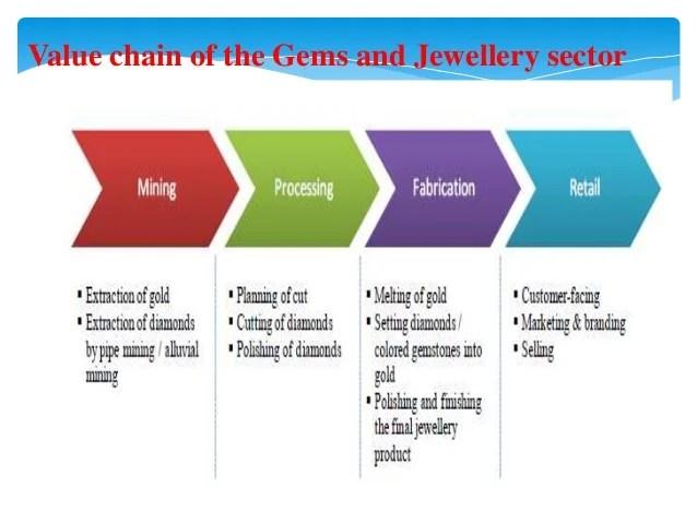 Presentation On Gems N Jewellery