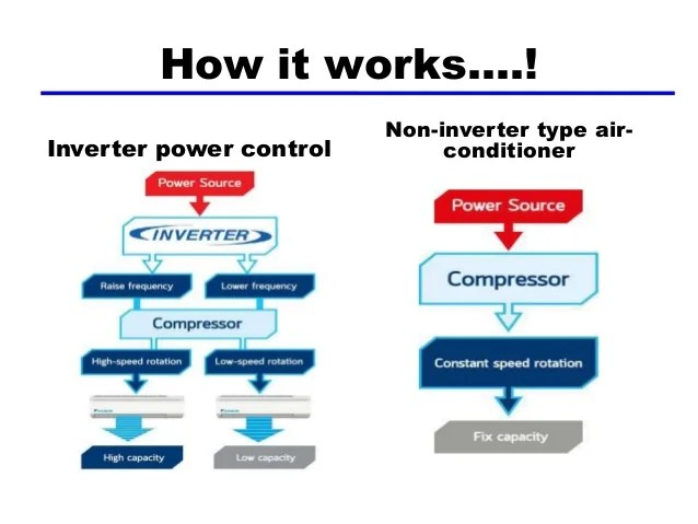 also inverter technology in air conditioners rh slideshare