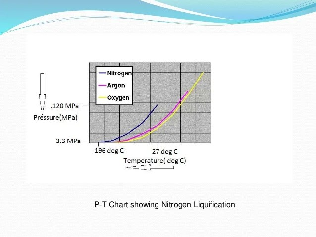 chart showing nitrogen liquification also presentationonliquidnitrogenvehicle phpapp rh slideshare