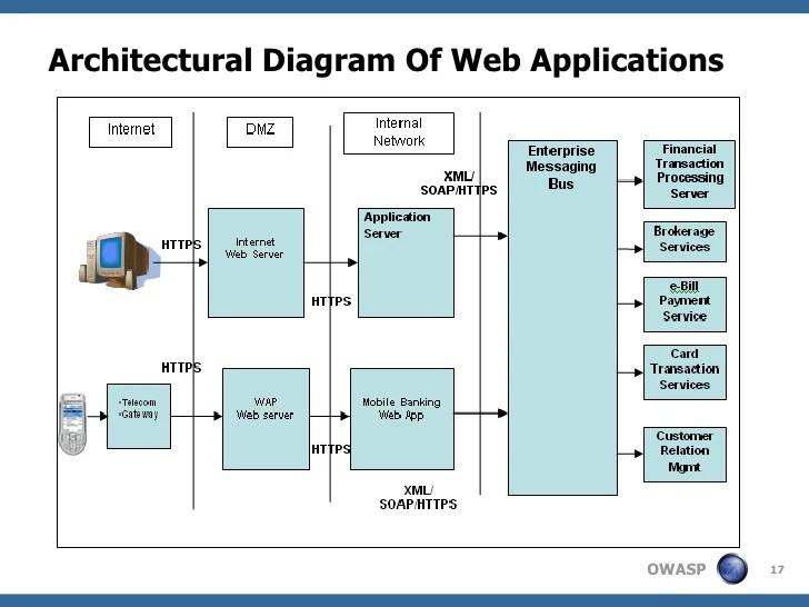 Presentation sso design_security