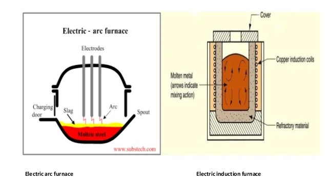 Induction Furnace Steel Making Process Ivoiregion