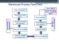 √ Amazon Warehouse Process Flow Chart | Automating Analytic