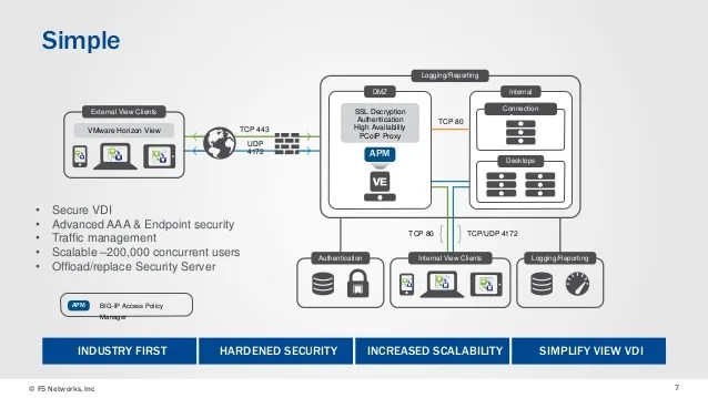 dmz architecture diagram need wiring f5's vmware horizon view reference