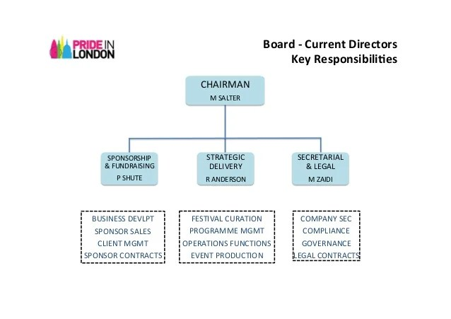 also pride in london organisation chart rh slideshare