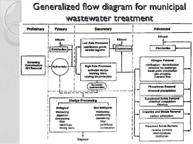 wastewater treatment plant flow diagram 1991 ford f150 engine primary and secondary generalized for municipal