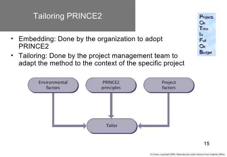 Prince2 2009 Its Benefits