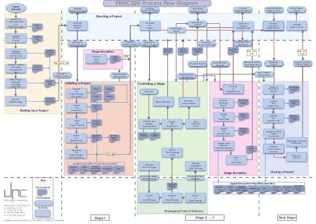 PRINCE2 Process Model Flow Diagram