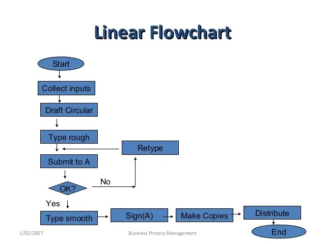 Opportunity flowchartopportunity flowchart also problem solving and decision making copy rh slideshare