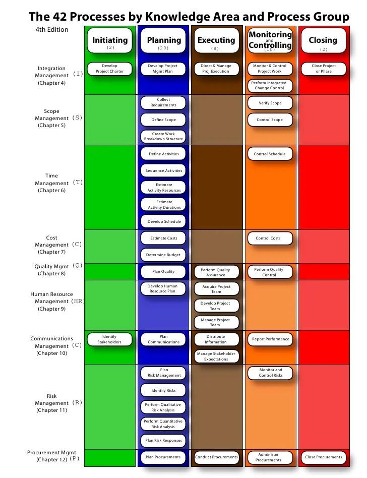 pmi knowledge areas diagram minn kota wiring 12 volt pmp - process 42 chart matrix