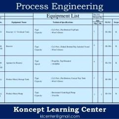 Wet Vent Diagram 3 Circle Venn Pdf Process Engineering Of Chemical Plant