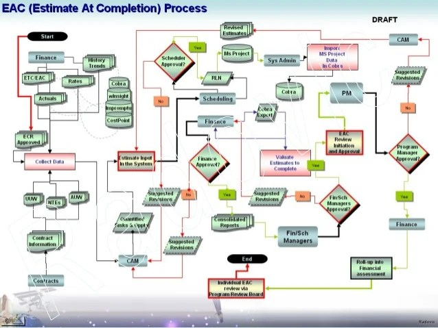 visio data flow model diagram turn signal switch wiring process dfd diagrams uml eac etc change requests mr ub