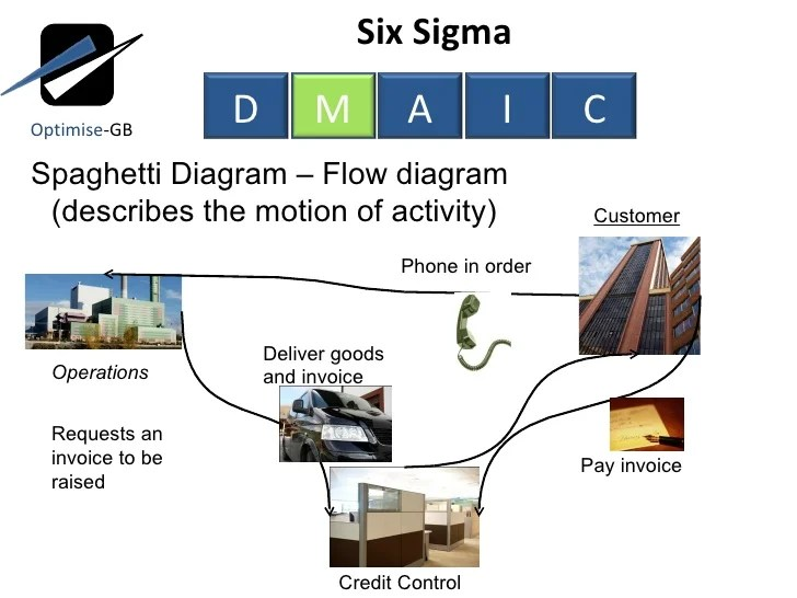 spaghetti diagram six sigma digital power meter wiring lean toc using dmaic measure phase