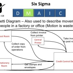 Spaghetti Diagram Six Sigma 96 Civic Wiring Honda Radio Lovely Lean, Sigma, Toc Using Dmaic - Measure Phase