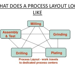 Oil Refinery Layout Diagram Land Rover Discovery Parts Process Operations Management