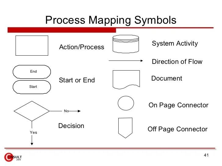 swim lane diagram in ppt 1980 toyota truck wiring process mapping