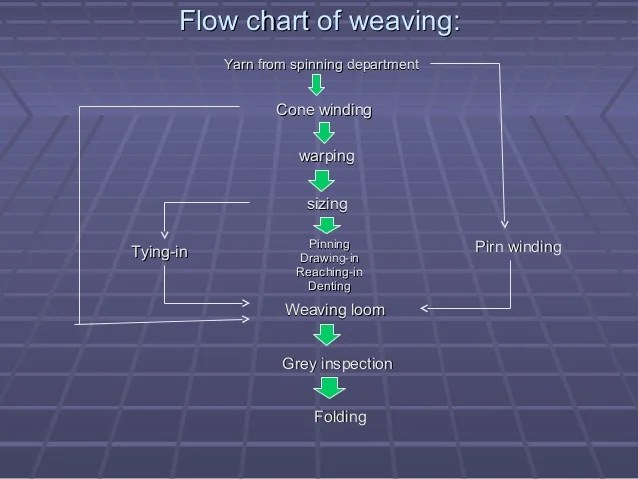 Process sequence of weaving flow chart also rh slideshare