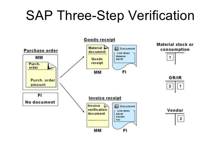 Sap three step verification also procure to pay ppt rh slideshare