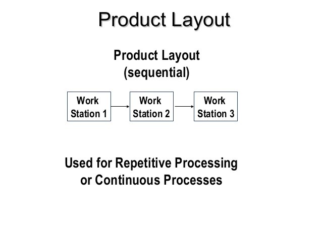 Product service profiling