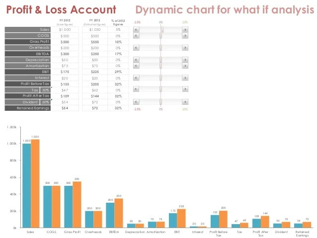 also profit  loss account dynamic chart for what if analysis excel rh slideshare
